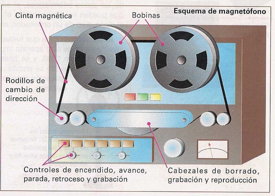La grabación magnética: el magnetofón | Mcarmenfer's Blog