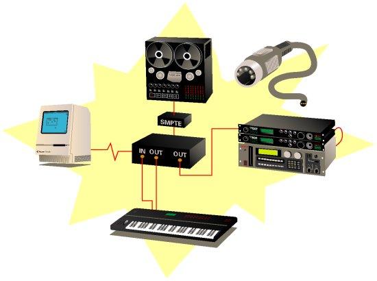 Protocolu MIDI
